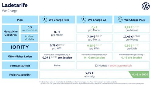 We Charge: Der Ladeservice zur ID.-Familie